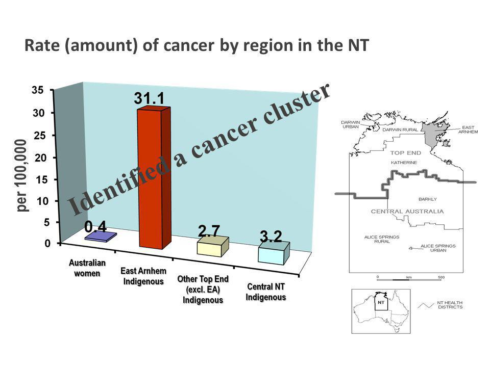 Rate (amount) of cancer by region in the NT per 100,000 Identified a cancer cluster