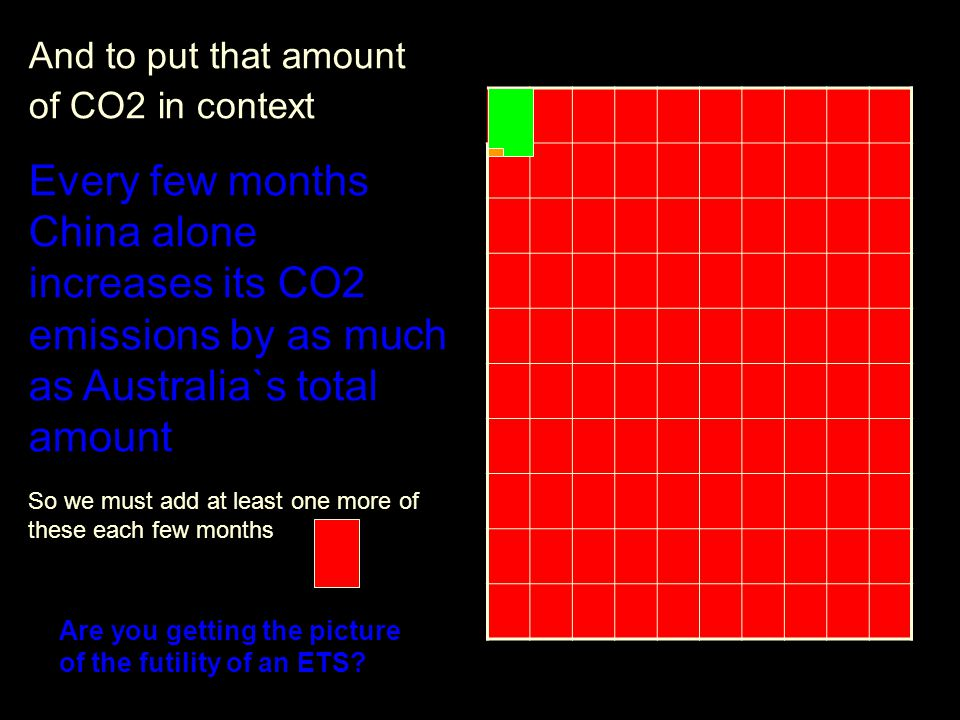 And to put that amount of CO2 in context Every few months China alone increases its CO2 emissions by as much as Australia`s total amount So we must add at least one more of these each few months Are you getting the picture of the futility of an ETS