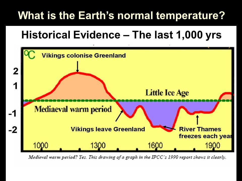 What is the Earth's normal temperature Historical Evidence – The last 1,000 yrs