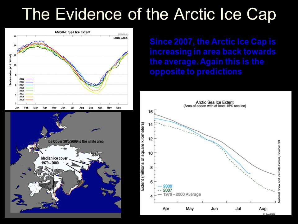 The Evidence of the Arctic Ice Cap Since 2007, the Arctic Ice Cap is increasing in area back towards the average.