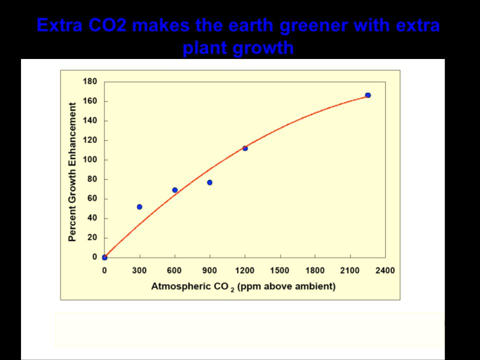 If CO2 levels double in the next 100 years, this will be the Average Growth Enhancement we can expect Source: Idso May 2007