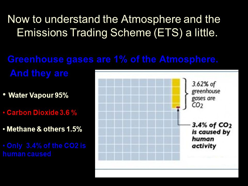 Now to understand the Atmosphere and the Emissions Trading Scheme (ETS) a little.