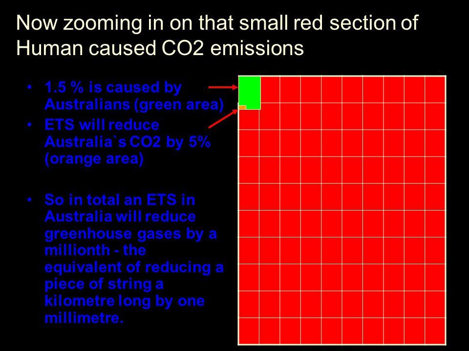 And how much will it cost you and me to reduce Greenhouse gases by one millionth.