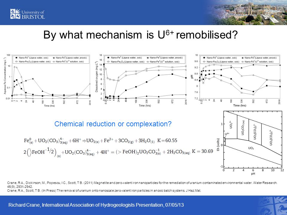 By what mechanism is U 6+ remobilised.
