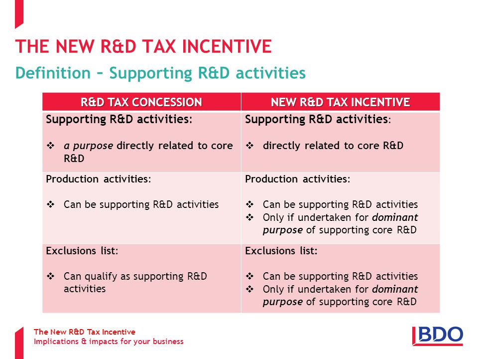 THE NEW R&D TAX INCENTIVE Definition – Supporting R&D activities R&D TAX CONCESSION NEW R&D TAX INCENTIVE Supporting R&D activities:  a purpose directly related to core R&D Supporting R&D activities :  directly related to core R&D Production activities:  Can be supporting R&D activities Production activities:  Can be supporting R&D activities  Only if undertaken for dominant purpose of supporting core R&D Exclusions list:  Can qualify as supporting R&D activities Exclusions list:  Can be supporting R&D activities  Only if undertaken for dominant purpose of supporting core R&D The New R&D Tax Incentive Implications & impacts for your business
