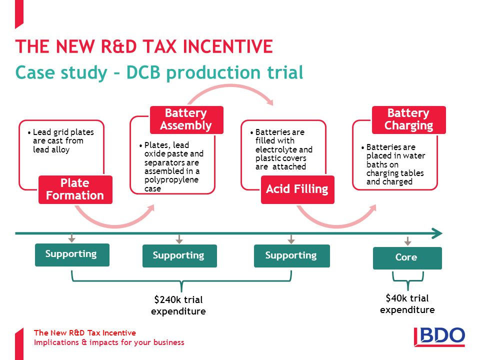 THE NEW R&D TAX INCENTIVE Case study – DCB production trial The New R&D Tax Incentive Implications & impacts for your business Supporting Core Supporting $240k trial expenditure $40k trial expenditure
