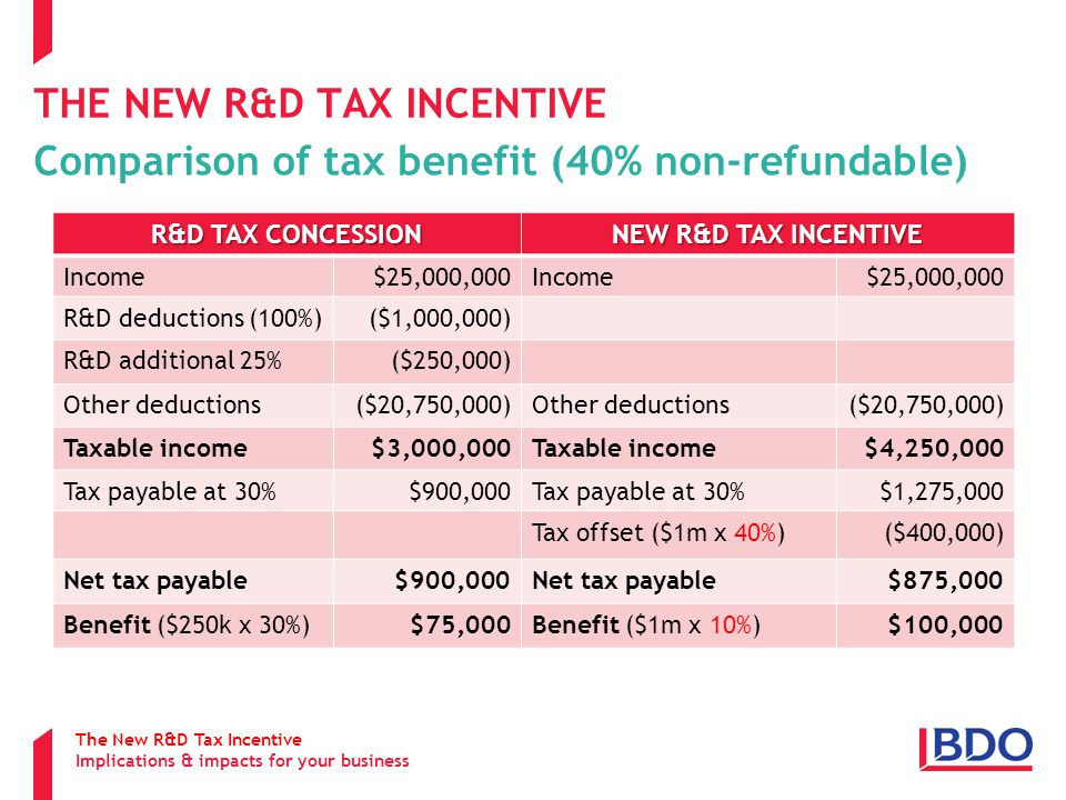 THE NEW R&D TAX INCENTIVE Comparison of tax benefit (40% non-refundable) The New R&D Tax Incentive Implications & impacts for your business R&D TAX CONCESSION NEW R&D TAX INCENTIVE Income$25,000,000Income$25,000,000 R&D deductions (100%)($1,000,000) R&D additional 25%($250,000) Other deductions($20,750,000)Other deductions($20,750,000) Taxable income$3,000,000Taxable income$4,250,000 Tax payable at 30%$900,000Tax payable at 30%$1,275,000 Tax offset ($1m x 40%)($400,000) Net tax payable$900,000Net tax payable$875,000 Benefit ($250k x 30%)$75,000Benefit ($1m x 10%)$100,000