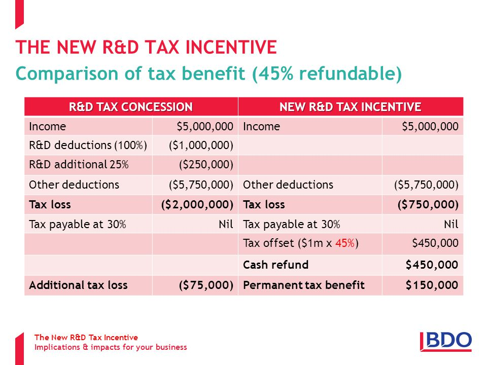 THE NEW R&D TAX INCENTIVE Comparison of tax benefit (45% refundable) The New R&D Tax Incentive Implications & impacts for your business R&D TAX CONCESSION NEW R&D TAX INCENTIVE Income$5,000,000Income$5,000,000 R&D deductions (100%)($1,000,000) R&D additional 25%($250,000) Other deductions($5,750,000)Other deductions($5,750,000) Tax loss($2,000,000)Tax loss($750,000) Tax payable at 30%NilTax payable at 30%Nil Tax offset ($1m x 45%)$450,000 Cash refund$450,000 Additional tax loss($75,000)Permanent tax benefit$150,000