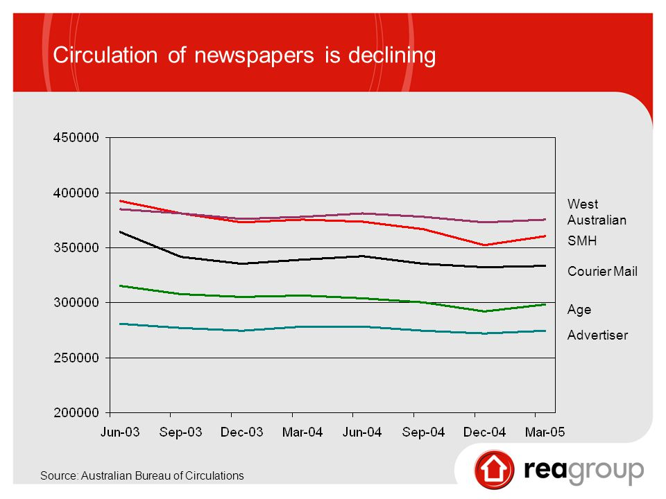 Circulation of newspapers is declining Source: Australian Bureau of Circulations West Australian SMH Courier Mail Age Advertiser