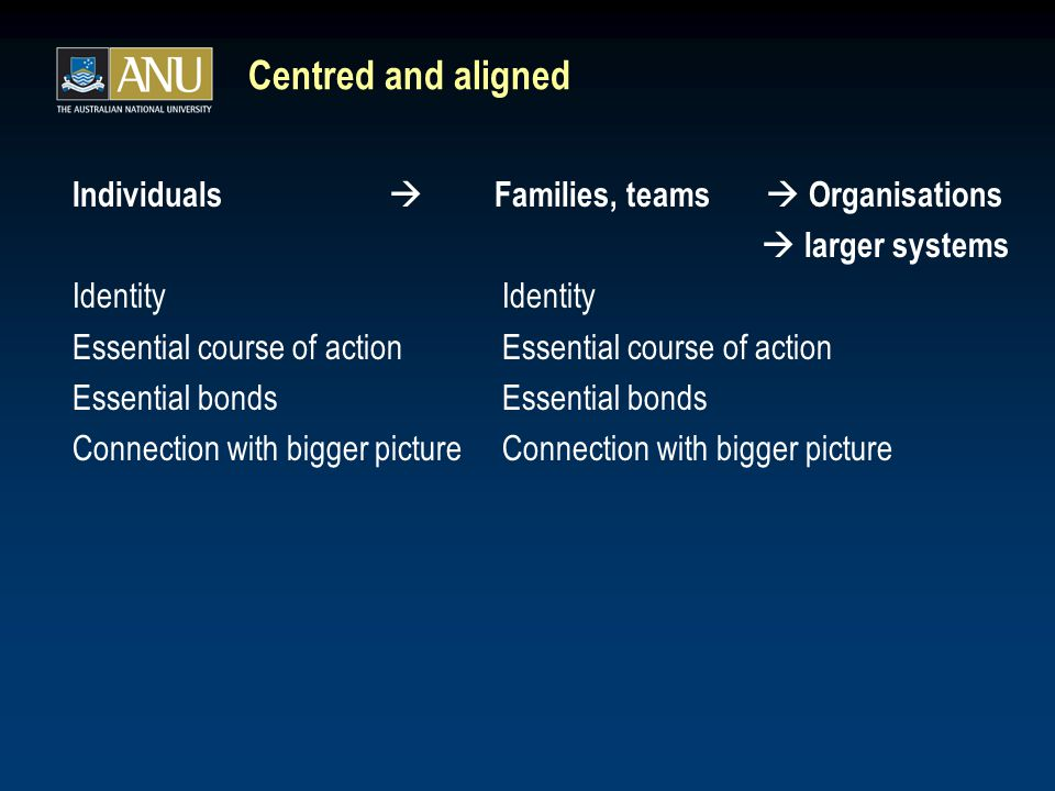 Centred and aligned Individuals  Families, teams  Organisations  larger systems Identity Essential course of action Essential bonds Connection with bigger picture