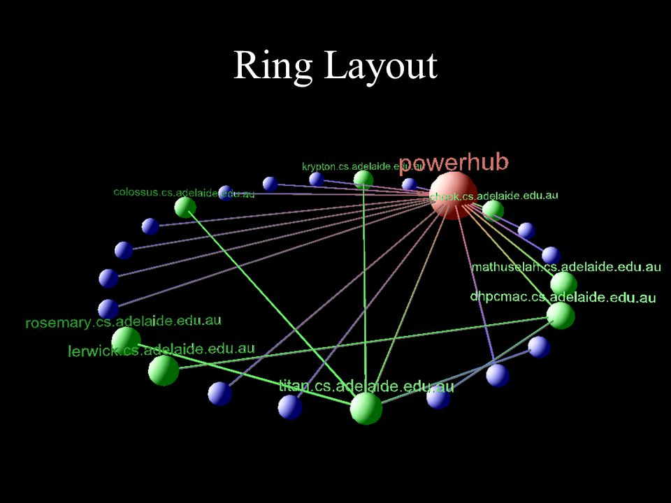 Ring Layout