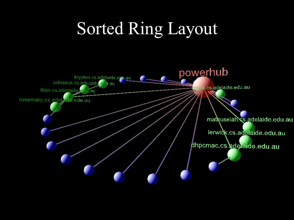 Sorted Ring Layout
