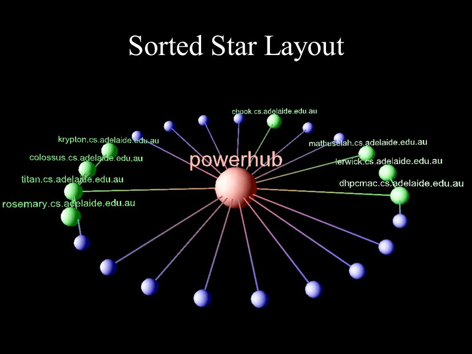 Sorted Star Layout