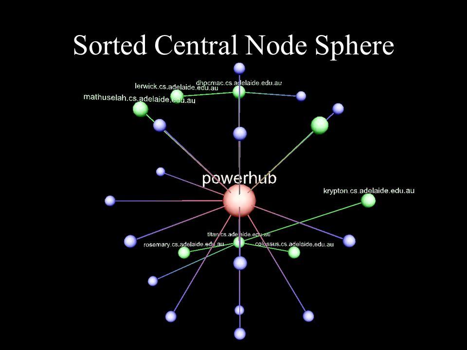 Sorted Central Node Sphere