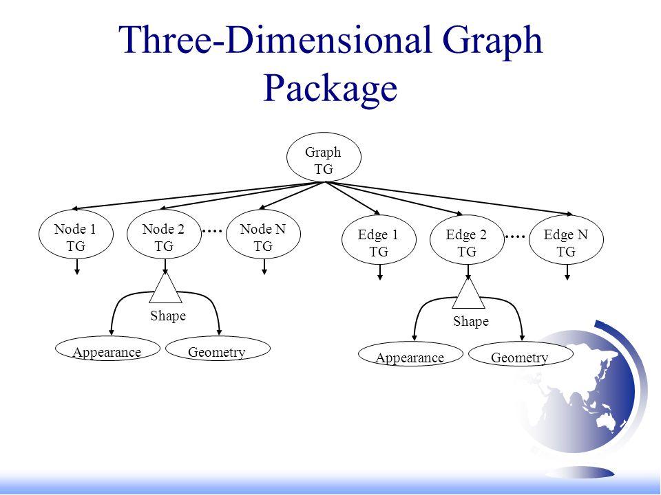 Three-Dimensional Graph Package Node 1 TG Appearance Shape Geometry Node 2 TG Node N TG Edge N TG Edge 1 TG Appearance Shape Geometry Edge 2 TG Graph TG