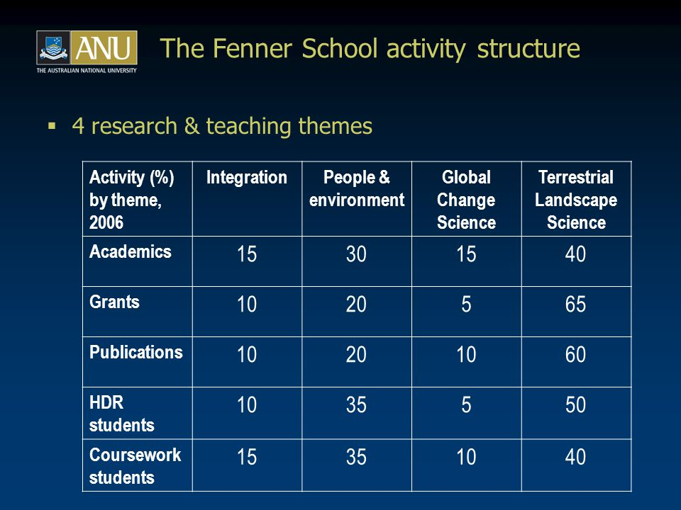 The Fenner School - challenges & priorities  Promote culture & understanding of collaboration, within School & within ANU … (many significant barriers remain!)  Develop established relationships, nurture embryonic partnerships (both human & $ resources limiting?)  Build strategic national & international collaborations, without overextending or misdirecting …  Continue to deliver, & sell the message effectively within & outside ANU…