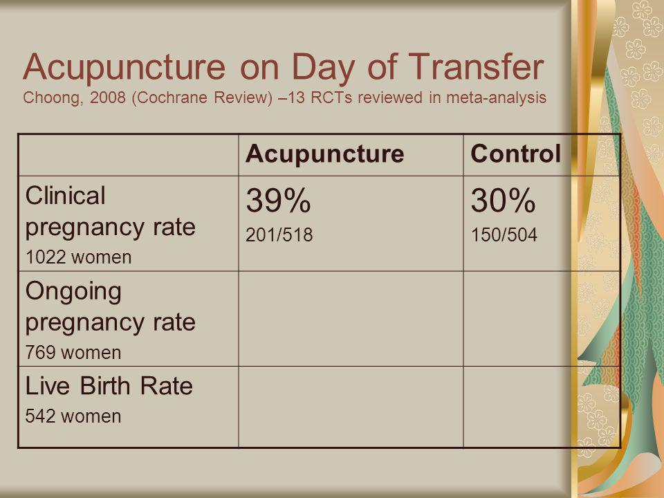 Acupuncture on Day of Transfer Choong, 2008 (Cochrane Review) –13 RCTs reviewed in meta-analysis AcupunctureControl Clinical pregnancy rate 1022 women 39% 201/518 30% 150/504 Ongoing pregnancy rate 769 women 32% 126/384 21% 81/385 Live Birth Rate 542 women