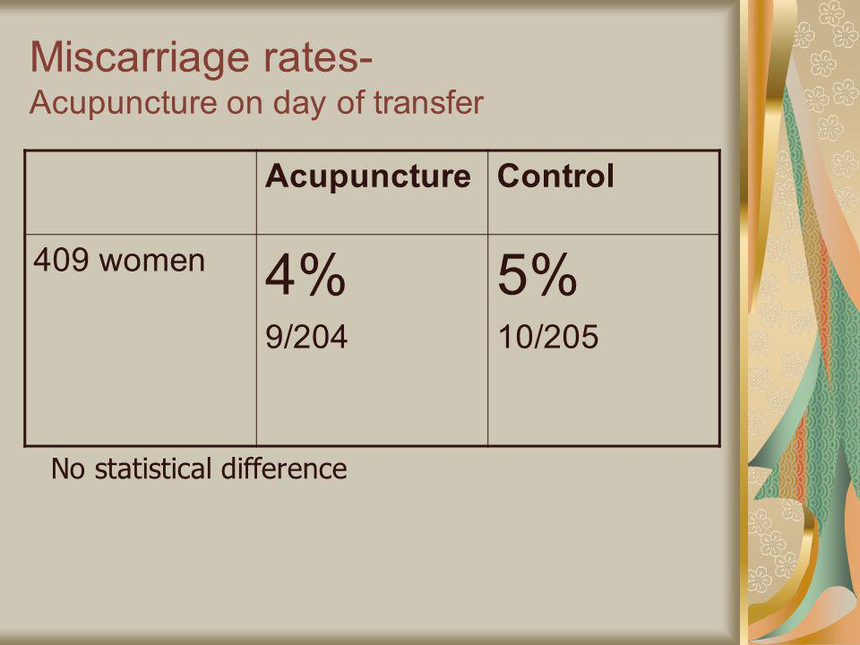 Miscarriage rates- Acupuncture on day of transfer AcupunctureControl 409 women 4% 9/204 5% 10/205 No statistical difference