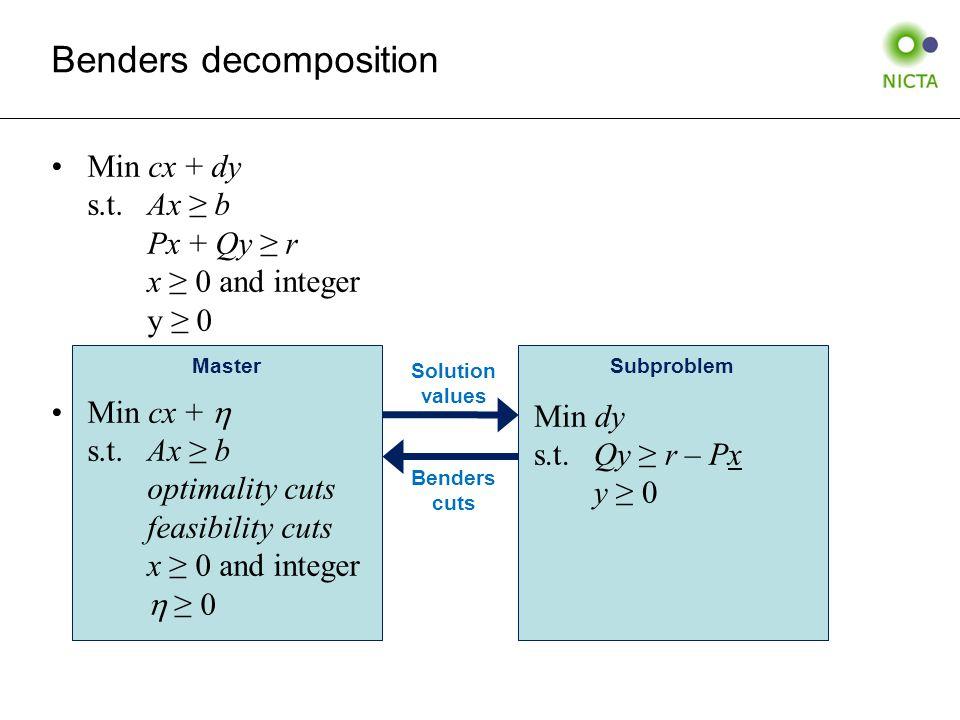MasterSubproblem Solution values Benders cuts Min cx + dy s.t.Ax ≥ b Px + Qy ≥ r x ≥ 0 and integer y ≥ 0 Min cx +  s.t.Ax ≥ b optimality cuts feasibility cuts x ≥ 0 and integer  ≥ 0 Min dy s.t.Qy ≥ r – Px y ≥ 0 Benders decomposition