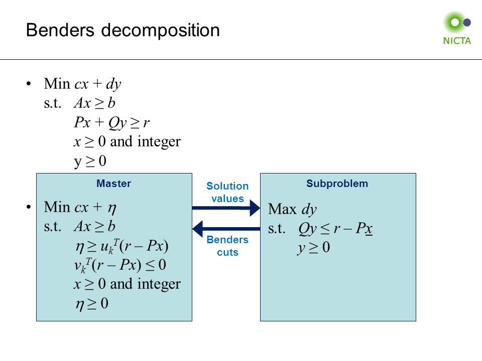 MasterSubproblem Solution values Benders cuts Min cx + dy s.t.Ax ≥ b Px + Qy ≥ r x ≥ 0 and integer y ≥ 0 Min cx +  s.t.Ax ≥ b  ≥ u k T (r – Px) v k T (r – Px) ≤ 0 x ≥ 0 and integer  ≥ 0 Max dy s.t.Qy ≤ r – Px y ≥ 0 Benders decomposition