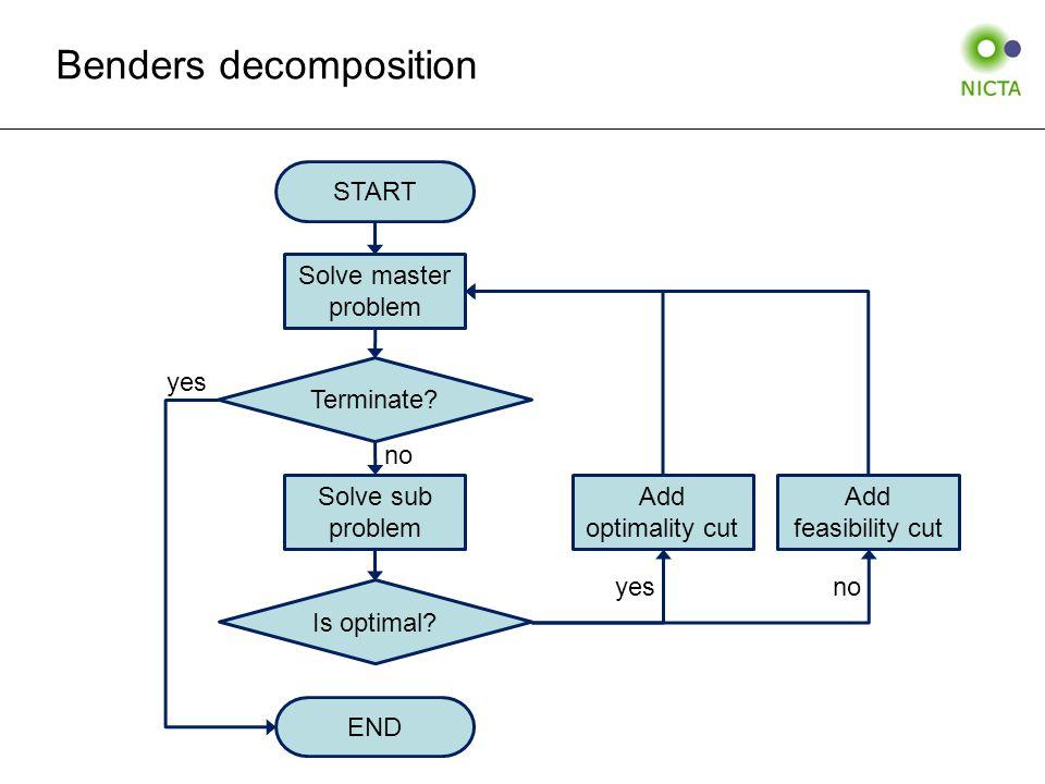 Solve master problem Is optimal. START Solve sub problem Terminate.