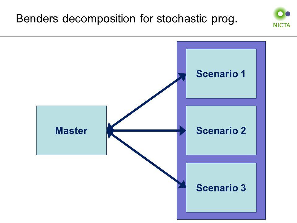 Benders decomposition for stochastic prog. MasterScenario 2 Scenario 1 Scenario 3