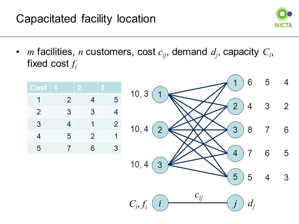 Capacitated facility location m facilities, n customers, cost c ij, demand d j, capacity C i, fixed cost f i 1 2 3 4 5 1 3 2 i j C i, f i c ij djdj 10, 3 10, 4 6 7 4 8 5 Cust123 1245 2334 3412 4521 5763 5 6 3 7 4 4 5 2 6 3