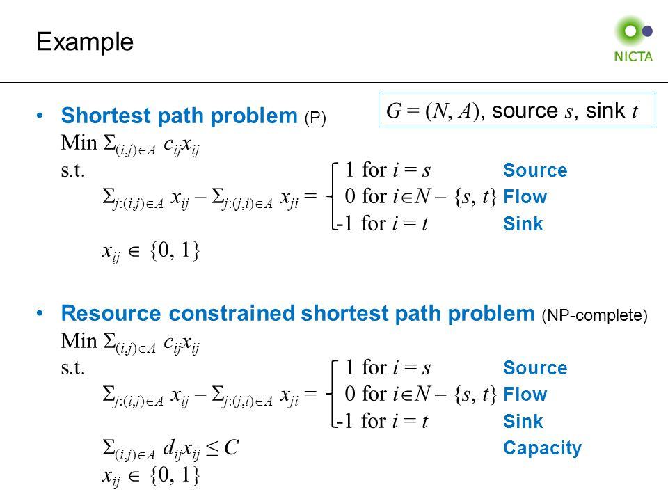 Example Shortest path problem (P) Min  (i,j)  A c ij x ij s.t.
