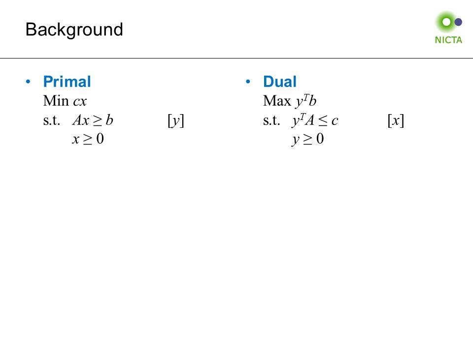 Primal Min cx s.t.Ax ≥ b[y] x ≥ 0 Dual Max y T b s.t.y T A ≤ c[x] y ≥ 0 Background