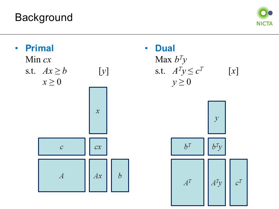 Primal Min cx s.t.Ax ≥ b[y] x ≥ 0 Dual Max b T y s.t.A T y ≤ c T [x] y ≥ 0 Background cxc A x Axb bTybTybTbT ATAT cTcT ATyATy y