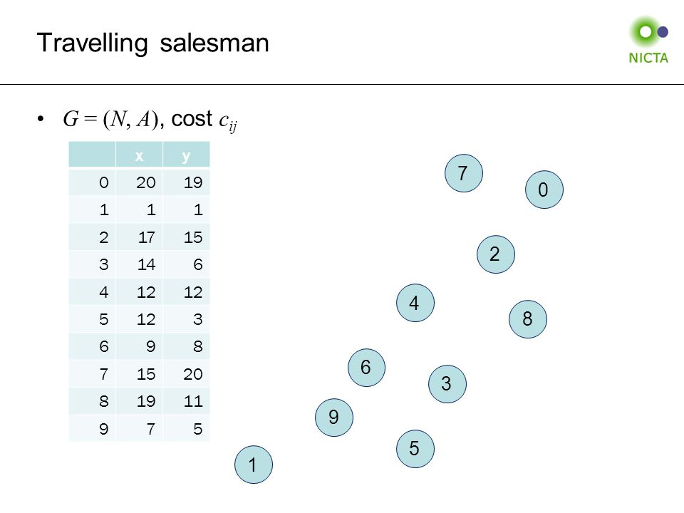 Travelling salesman G = (N, A), cost c ij 0 1 2 3 4 5 6 7 8 9 xy 02019 111 21715 3146 412 5 3 698 71520 81911 975