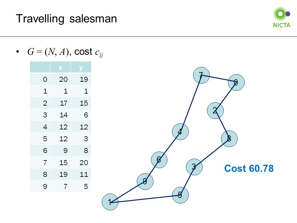 Travelling salesman G = (N, A), cost c ij xy 02019 111 21715 3146 412 5 3 698 71520 81911 975 0 1 2 3 4 5 6 7 8 9 Cost 60.78
