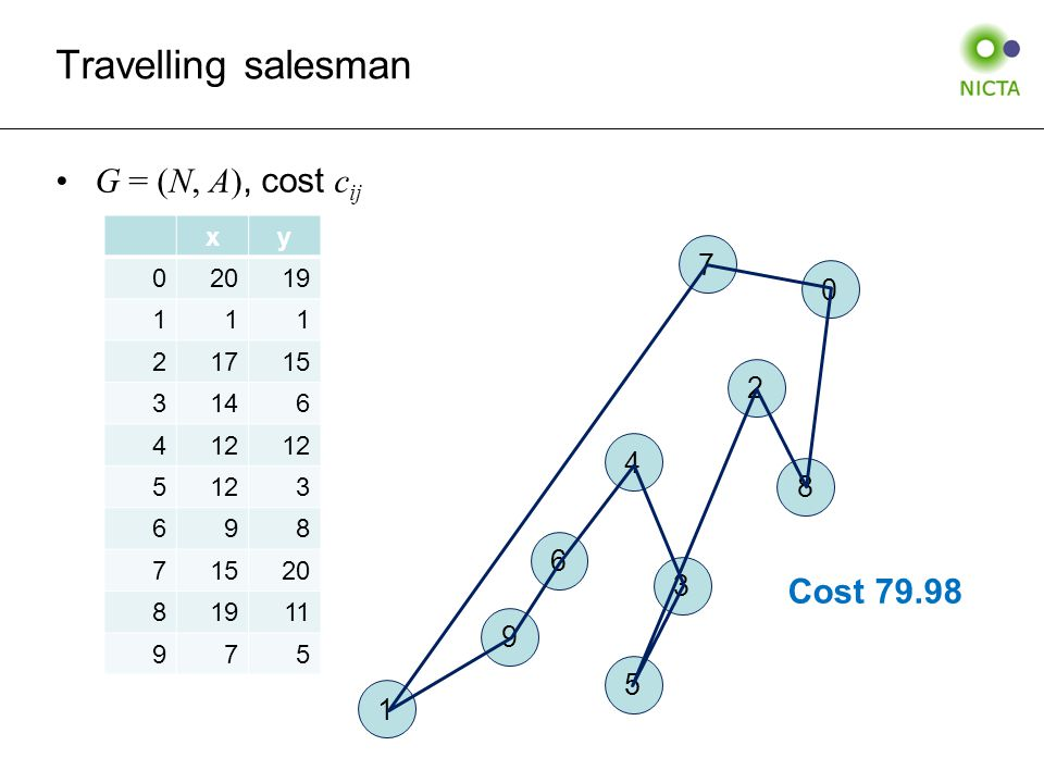 Travelling salesman G = (N, A), cost c ij xy 02019 111 21715 3146 412 5 3 698 71520 81911 975 0 1 2 3 4 5 6 7 8 9 Cost 79.98