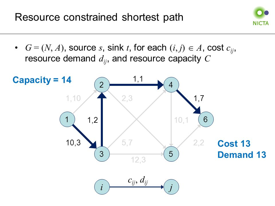 Resource constrained shortest path G = (N, A), source s, sink t, for each (i, j)  A, cost c ij, resource demand d ij, and resource capacity C 1 6 1,10 10,3 1,7 2,2 1,210,1 1,1 12,3 2,3 5,7 ij c ij, d ij Cost 13 Demand 13 Capacity = 14 2 3 4 5