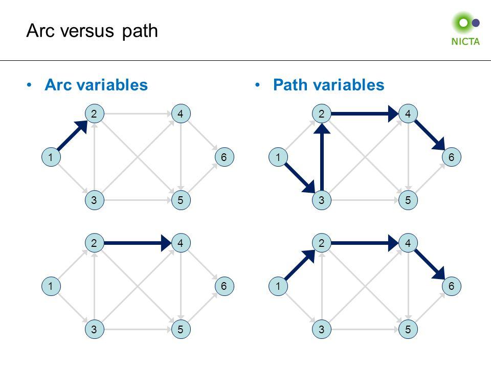 Arc variablesPath variables Arc versus path 1 2 3 4 5 6 1 2 3 4 5 6 1 2 3 4 5 6 1 2 3 4 5 6