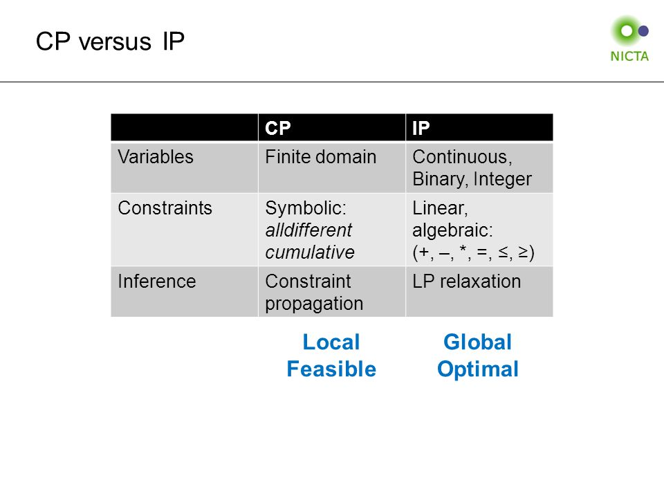 Capacitated facility location Subproblem primal Min  i=1,…,n,j=1,…,m c ij x ij s.t.