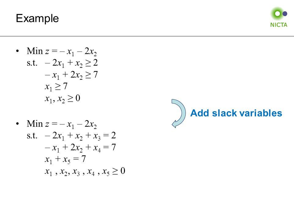 Example Min z = – x 1 – 2x 2 s.t.– 2x 1 + x 2 ≥ 2 – x 1 + 2x 2 ≥ 7 x 1 ≥ 7 x 1, x 2 ≥ 0 Min z = – x 1 – 2x 2 s.t.– 2x 1 + x 2 + x 3 = 2 – x 1 + 2x 2 + x 4 = 7 x 1 + x 5 = 7 x 1, x 2, x 3, x 4, x 5 ≥ 0 Add slack variables