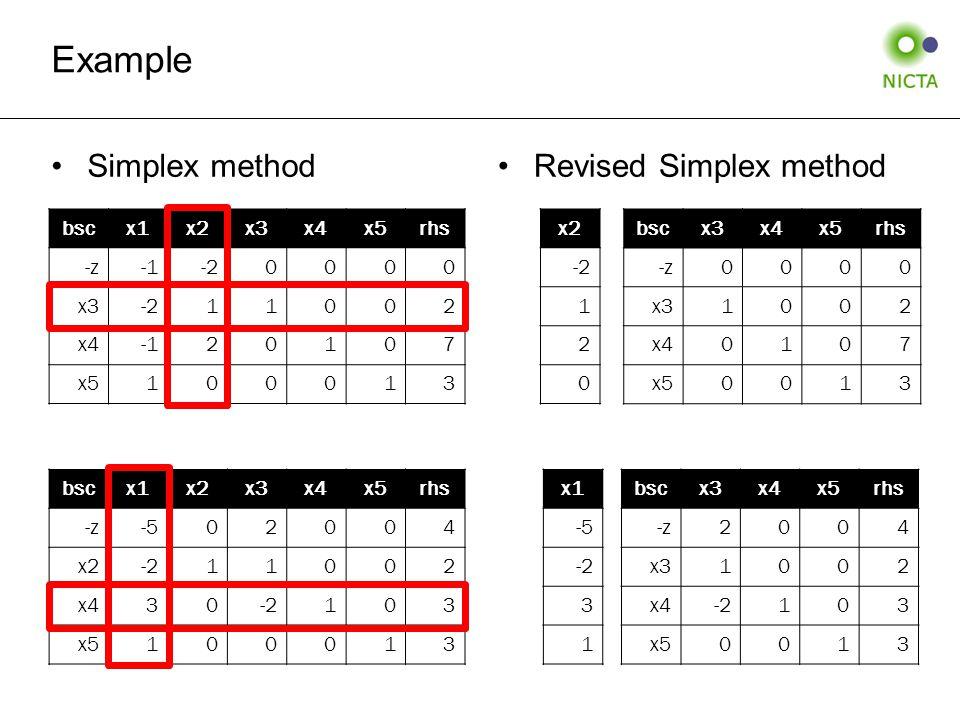 Simplex methodRevised Simplex method Example bscx1x2x3x4x5rhs -z-1-20000 x3-211002 x420107 x5100013 bscx1x2x3x4x5rhs -z-502004 x2-211002 x430-2103 x5100013 bscx3x4x5rhs -z0000 x31002 x40107 x50013 bscx3x4x5rhs -z2004 x31002 x4-2103 x50013 x2 -2 1 2 0 x1 -5 -2 3 1