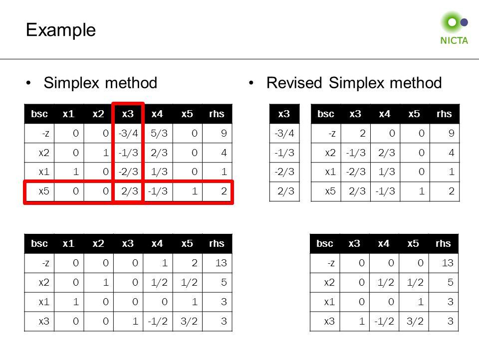 Simplex methodRevised Simplex method Example bscx1x2x3x4x5rhs -z00-3/45/309 x201-1/32/304 x110-2/31/301 x5002/3-1/312 bscx1x2x3x4x5rhs -z0001213 x20101/2 5 x1100013 x3001-1/23/23 bscx3x4x5rhs -z2009 x2-1/32/304 x1-2/31/301 x52/3-1/312 bscx3x4x5rhs -z00013 x201/2 5 x10013 x31-1/23/23 x3 -3/4 -1/3 -2/3 2/3