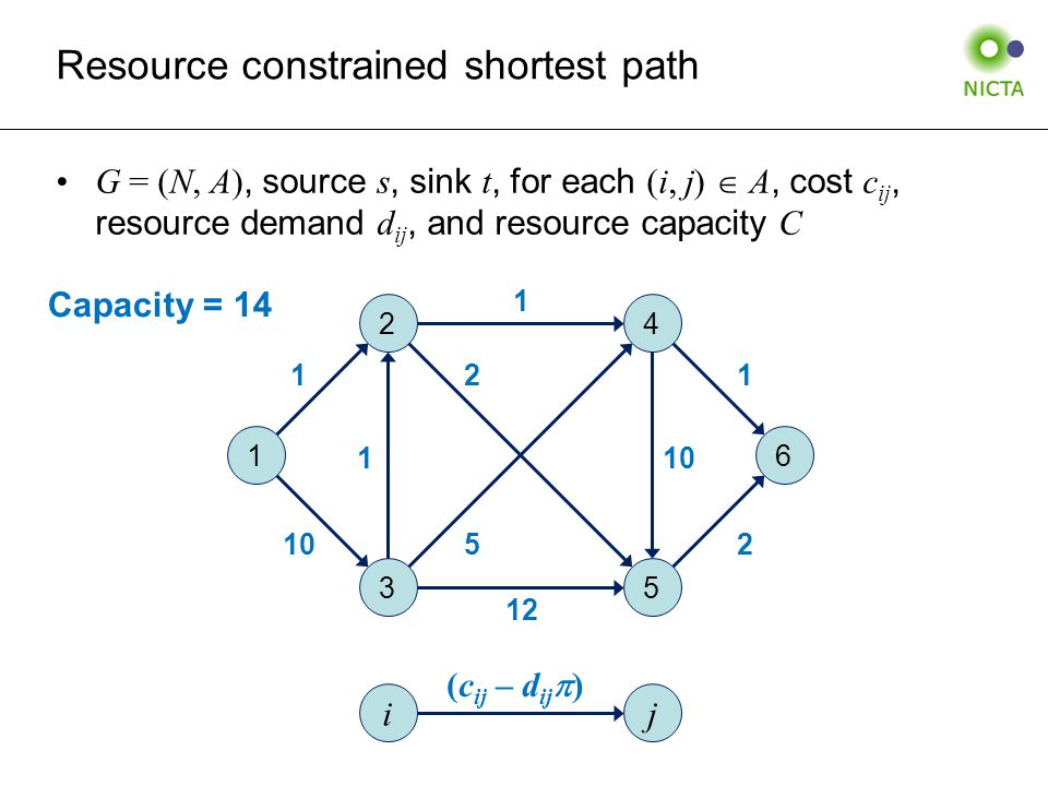 Resource constrained shortest path G = (N, A), source s, sink t, for each (i, j)  A, cost c ij, resource demand d ij, and resource capacity C 1 2 3 4 5 6 1 10 1 2 1 1 12 2 5 ij (c ij – d ij  ) Capacity = 14
