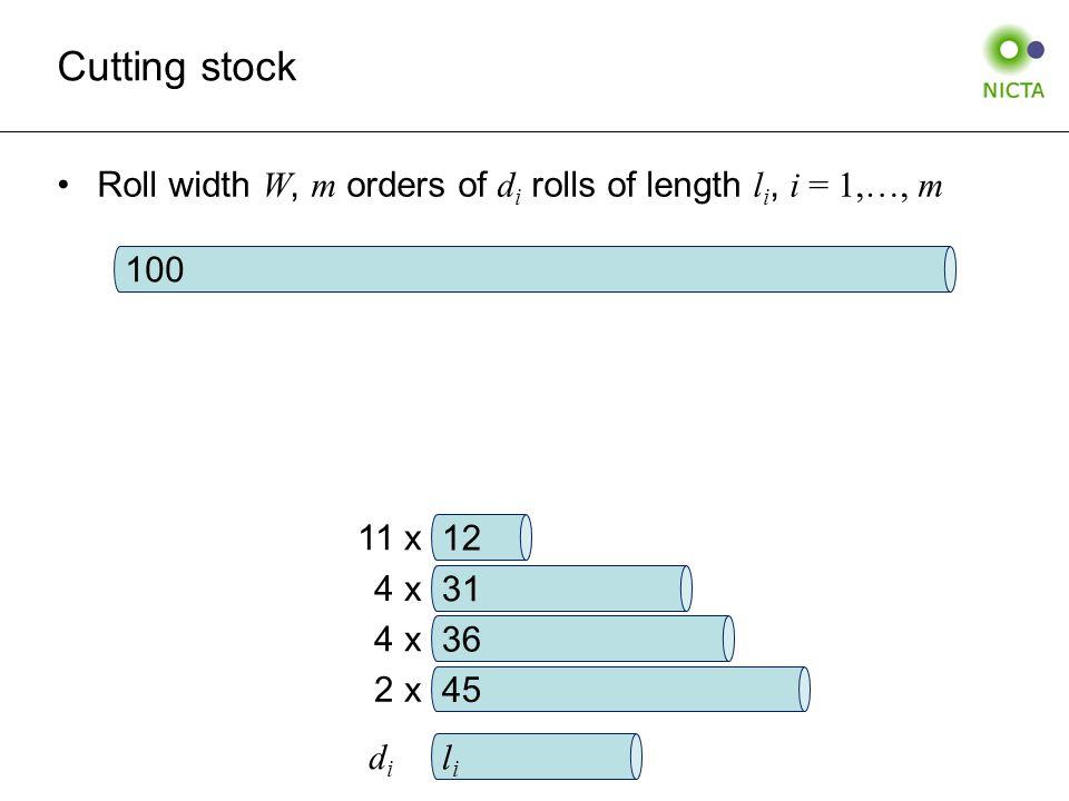 Roll width W, m orders of d i rolls of length l i, i = 1,…, m Cutting stock 12 31 36 45 11 x 4 x 2 x lili didi 100