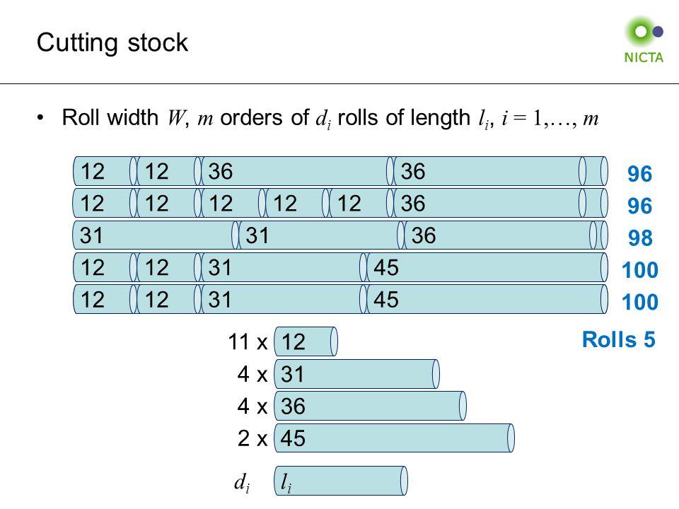 Roll width W, m orders of d i rolls of length l i, i = 1,…, m Cutting stock 12 31 45 12 36 12 31 45 31 36 12 36 12 31 36 45 11 x 4 x 2 x lili didi Rolls 5 100 98 96