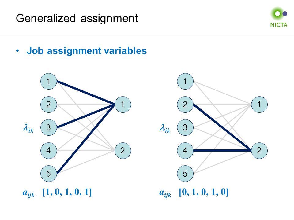 Generalized assignment Job assignment variables ik a ijk [1, 0, 1, 0, 1] ik a ijk [0, 1, 0, 1, 0] 1 2 3 4 5 1 2 3 4 5 1 2 1 2