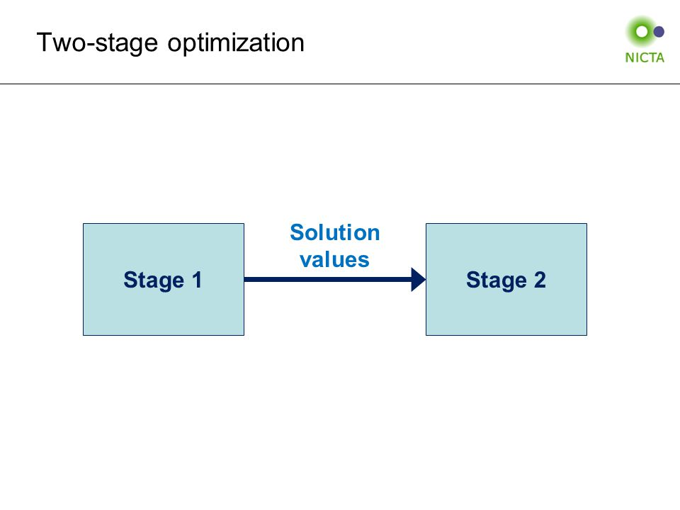 Two-stage optimization Stage 1Stage 2 Solution values