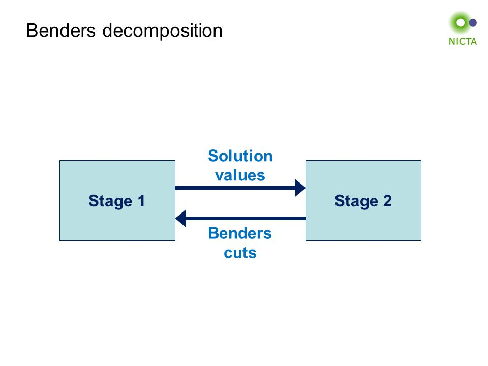 Benders decomposition Stage 1Stage 2 Solution values Benders cuts