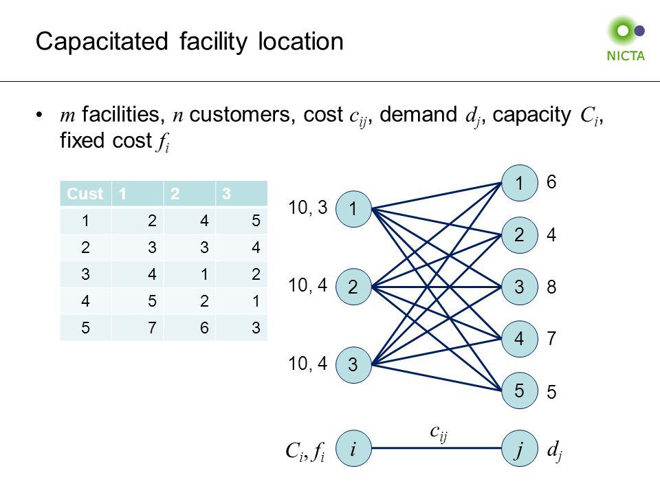 Capacitated facility location m facilities, n customers, cost c ij, demand d j, capacity C i, fixed cost f i 1 2 3 4 5 1 3 2 i j C i, f i c ij djdj 10, 3 10, 4 6 7 4 8 5 Cust123 1245 2334 3412 4521 5763