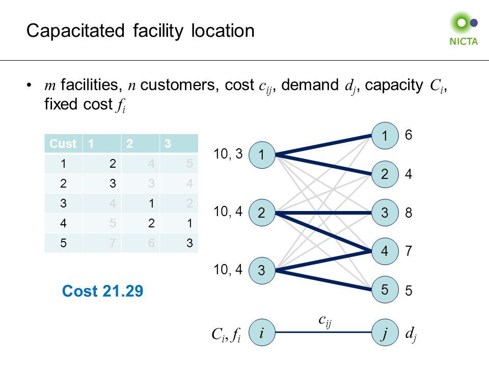 Capacitated facility location m facilities, n customers, cost c ij, demand d j, capacity C i, fixed cost f i 1 2 3 4 5 1 3 2 i j C i, f i c ij djdj 10, 3 10, 4 6 7 4 8 5 Cust123 1245 2334 3412 4521 5763 Cost 21.29