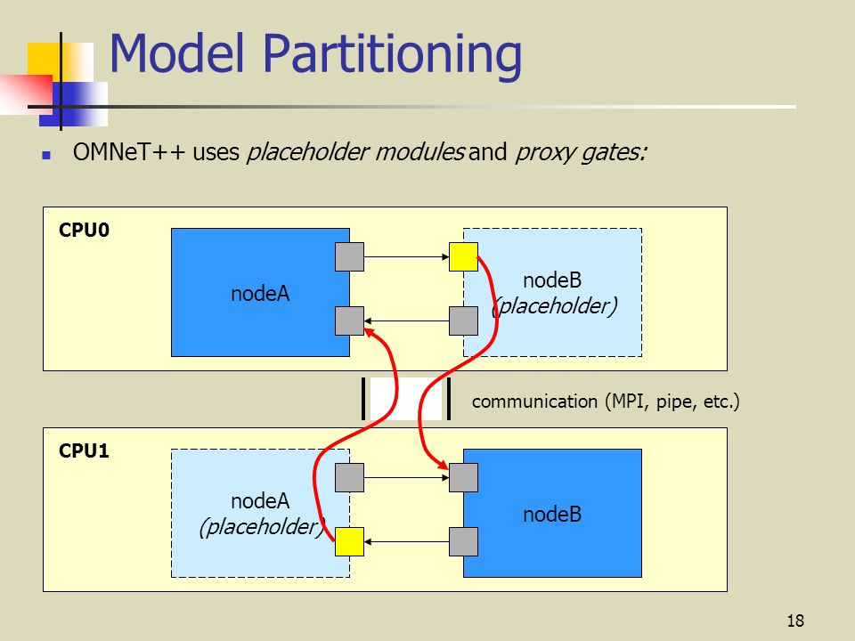 18 Model Partitioning OMNeT++ uses placeholder modules and proxy gates: nodeB (placeholder) nodeA CPU0 nodeB nodeA (placeholder) CPU1 communication (MPI, pipe, etc.)