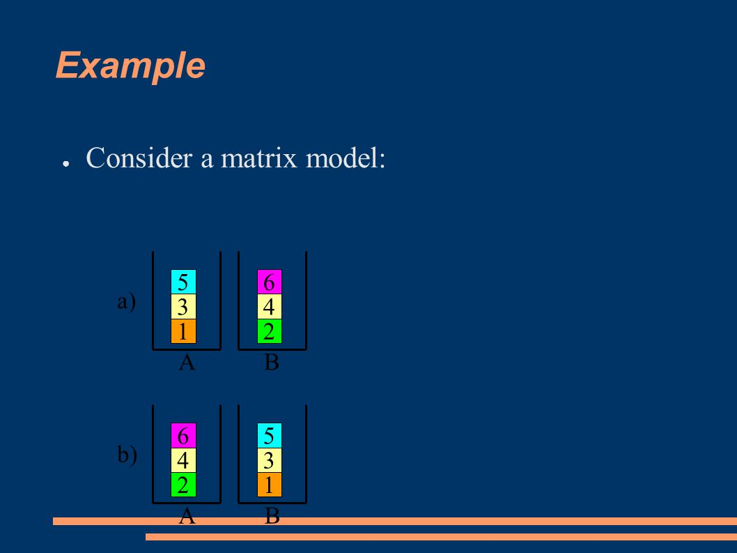 Example ● Consider a matrix model: 1 3 5 2 6 4 a) b) AB BA 1 3 5 2 6 4
