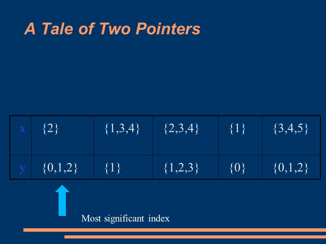 A Tale of Two Pointers x{2}{1,3,4}{2,3,4}{1}{3,4,5} y{0,1,2}{1}{1,2,3}{0}{0,1,2} Most significant index